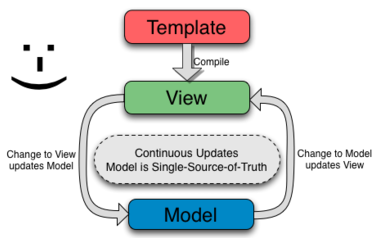 How Templating works in AngularJS